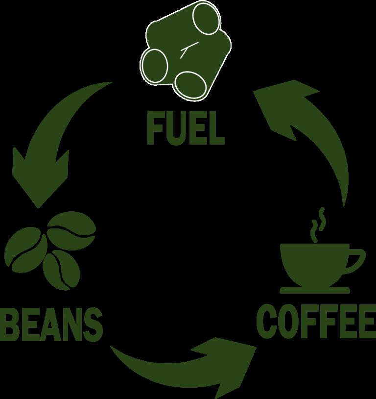 Eco Coffee Loop